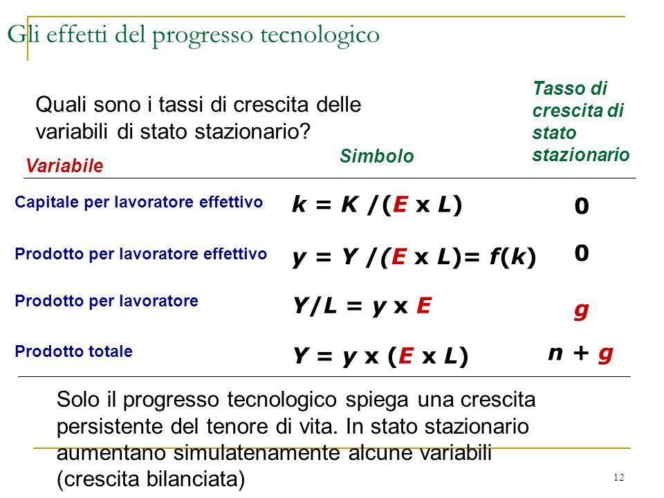 12 Gli effetti del progresso tecnologico Variabile Capitale per lavoratore effettivo Prodotto per lavoratore effettivo Prodotto per lavoratore Simbolo