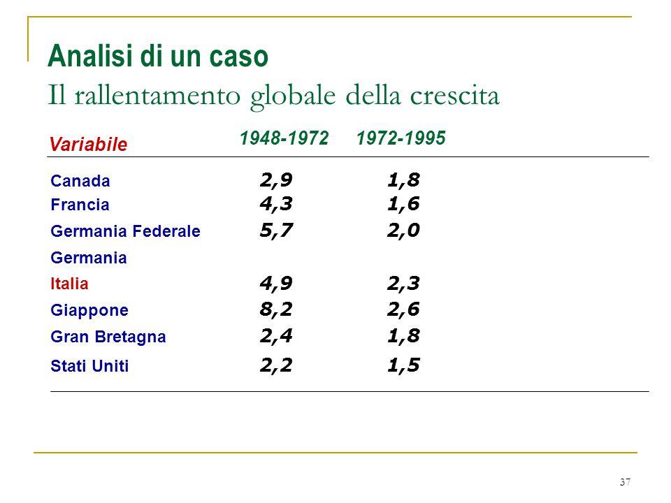 37 Analisi di un caso Il rallentamento globale della crescita Variabile Canada 1948-1972 2,91,8 1972-1995 Francia 4,31,6 Germania Federale 5,72,0 Germ
