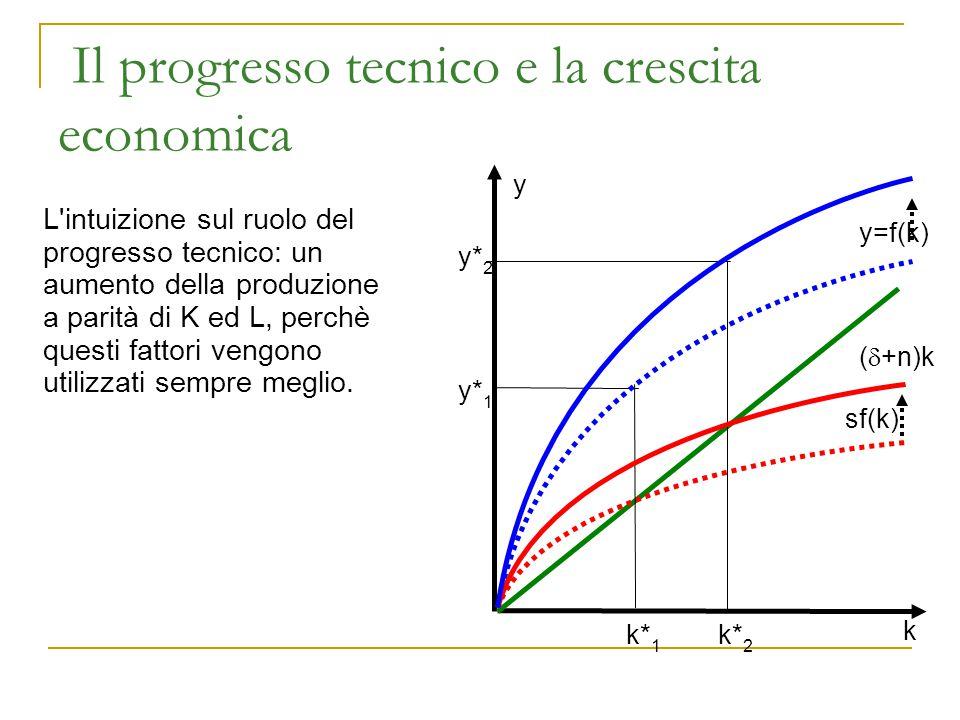 Il progresso tecnico labor-augmenting Il progresso tecnico è la conoscenza incorporata nel lavoro: Y=F(K, L·E) K = capitale fisico L = lavoro (orario) E = conoscenza/efficienza incorporata in un ora di L Possiamo esprimere tutte le variabili per unità di lavoro effettivo: Reddito: y = Y/LE = f(Y/LE,1) Capitale: k = K/LE Risparmio, investimenti: s y = s f(k) y = f(k) è la funzione di produzione in forma intensiva per occupato effettivo Attenzione: E non è immediatamente osservabile