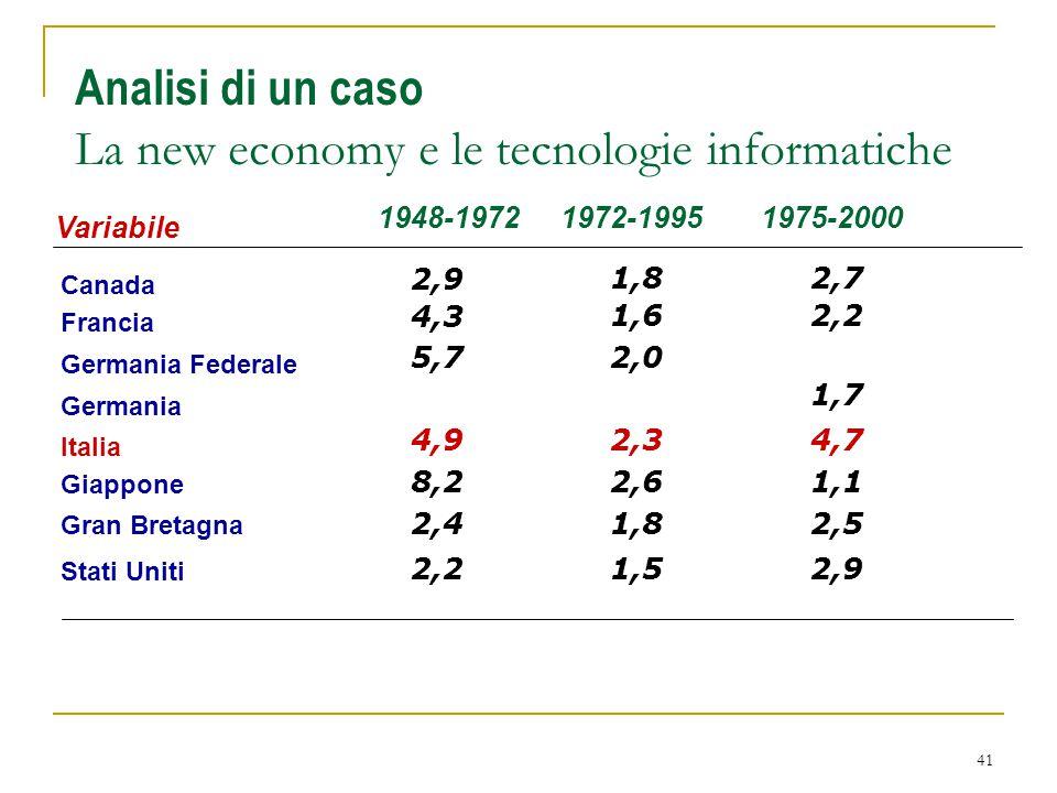 41 Analisi di un caso La new economy e le tecnologie informatiche Variabile Canada 1948-1972 2,9 1,8 1972-1995 Francia 4,3 1,6 Germania Federale 5,72,