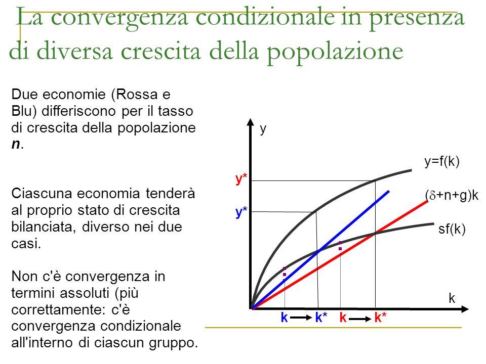 La convergenza condizionale in presenza di diversa crescita della popolazione y sf(k) (  +n+g)k k Due economie (Rossa e Blu) differiscono per il tass