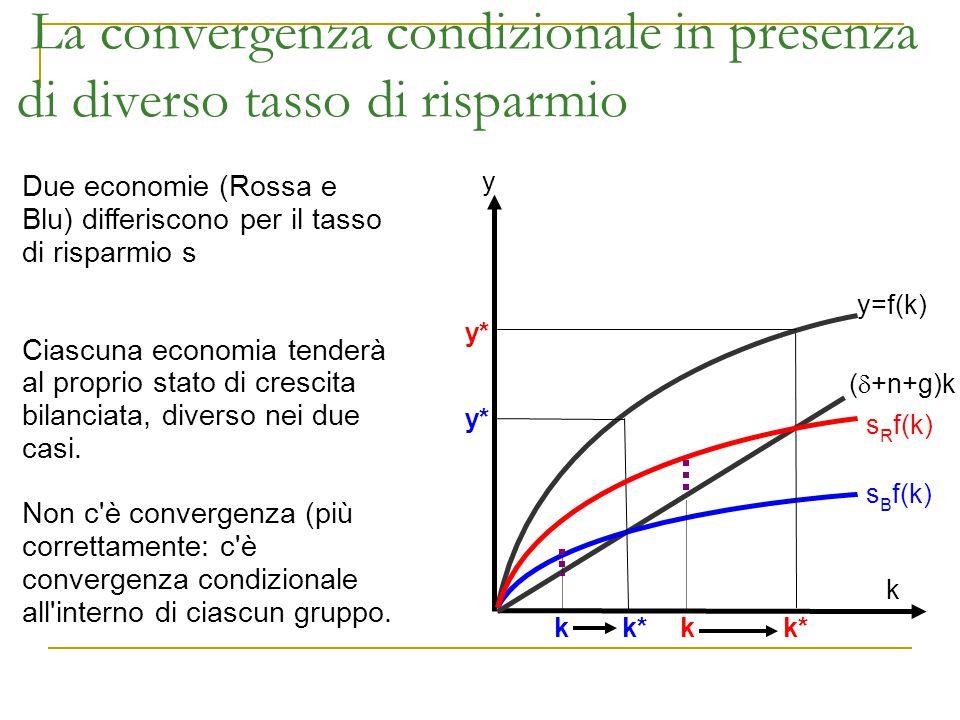 La convergenza condizionale in presenza di diverso tasso di risparmio y s R f(k) (  +n+g)k k Due economie (Rossa e Blu) differiscono per il tasso di