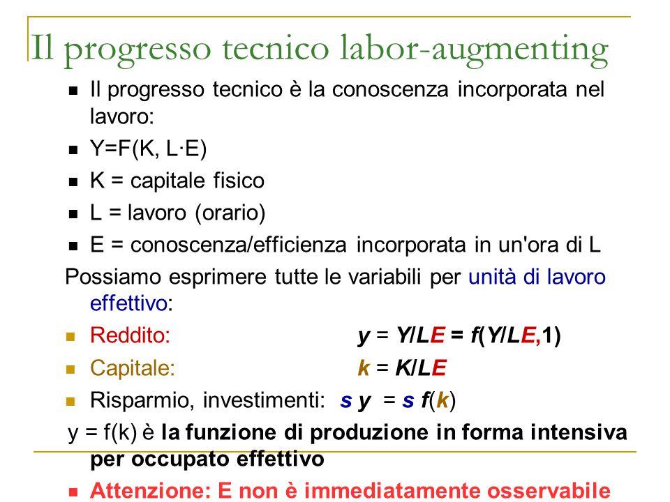 Il progresso tecnico labor-augmenting Il progresso tecnico è la conoscenza incorporata nel lavoro: Y=F(K, L·E) K = capitale fisico L = lavoro (orario)