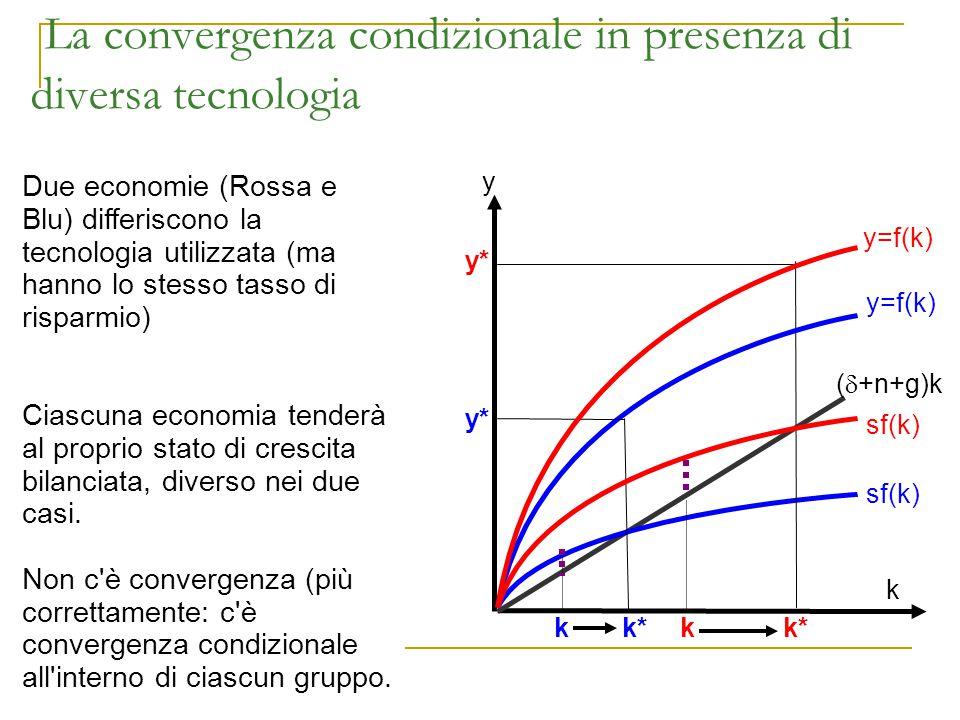 La convergenza condizionale in presenza di diversa tecnologia y sf(k) (  +n+g)k k Due economie (Rossa e Blu) differiscono la tecnologia utilizzata (m
