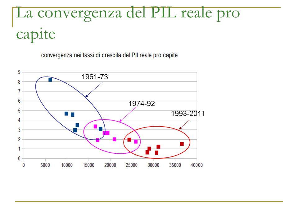 La convergenza del PIL reale pro capite 1961-73 1974-92 1993-2011