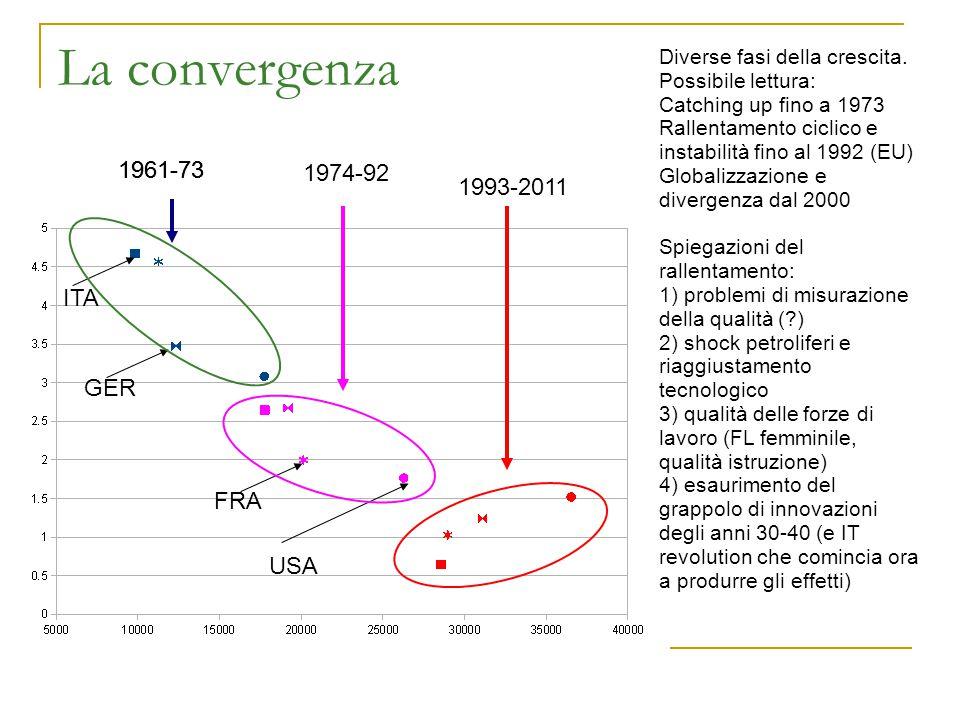 La convergenza 1961-73 1974-92 1961-73 1993-2011 ITA GER FRA USA Diverse fasi della crescita. Possibile lettura: Catching up fino a 1973 Rallentamento