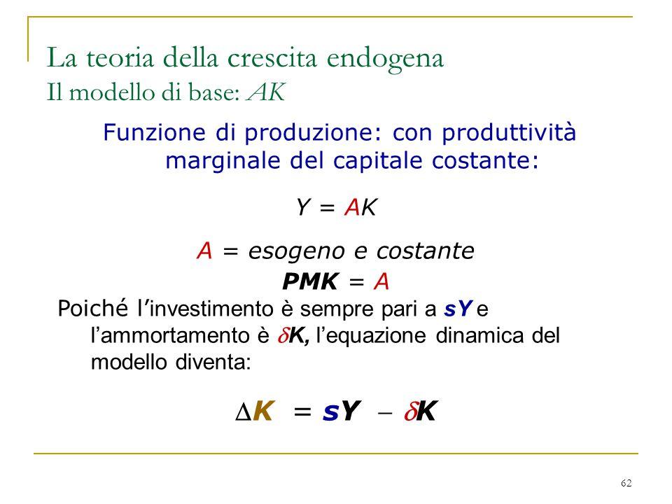 62 Funzione di produzione: con produttività marginale del capitale costante: Y = AK A = esogeno e costante PMK = A Poiché l' investimento è sempre par