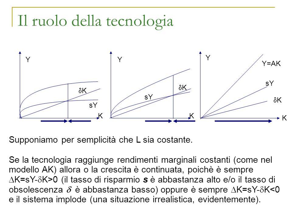 Il ruolo della tecnologia K K Y Y Y=AK sY KK Y K KK KK Supponiamo per semplicità che L sia costante. Se la tecnologia raggiunge rendimenti margi