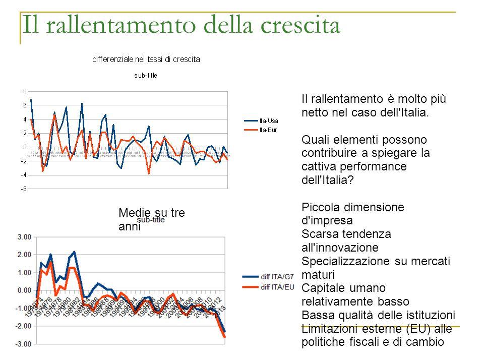 Il rallentamento della crescita Il rallentamento è molto più netto nel caso dell'Italia. Quali elementi possono contribuire a spiegare la cattiva perf
