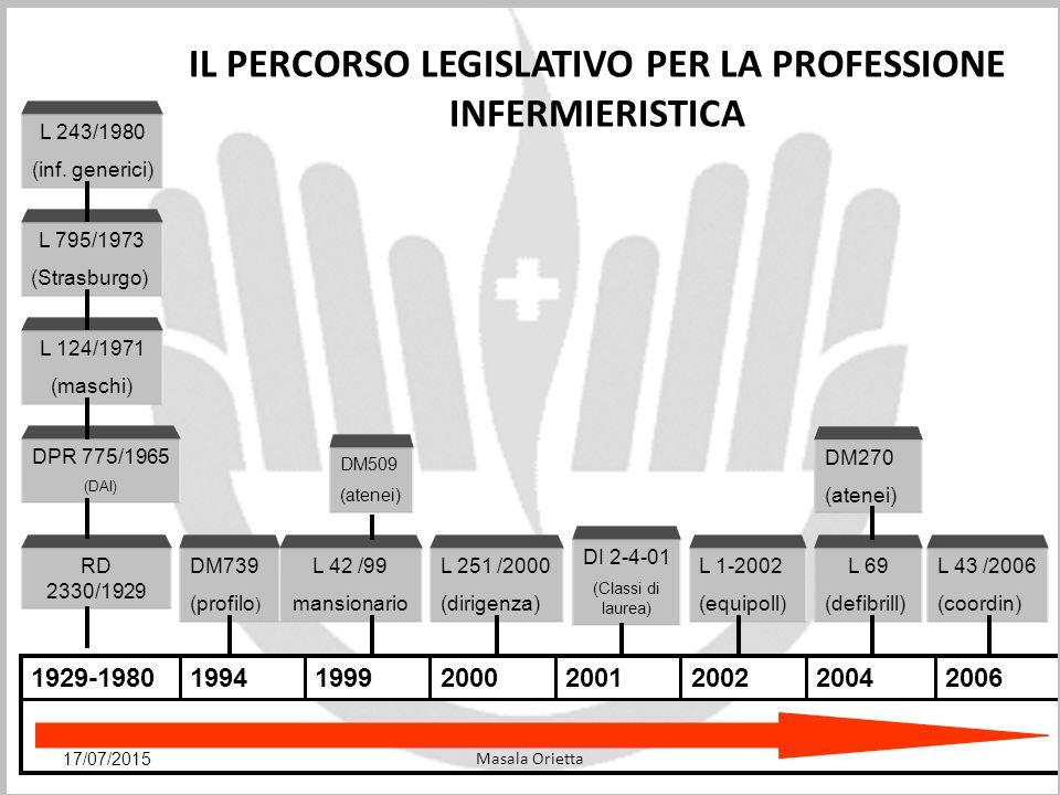 Formazione infermieristica DM 509/99 : Formazione infermieristica MASTER 2° LIVELLO (60 CFU) DOTTORATO DI RICERCA (180 CFU) LAUREA SPECIALISTICA (120 CFU) MASTER 1° LIVELLO (60 CFU) LAUREA IN INFERMIERISTICA (180 CFU) Formazione avanzata Formazione base 17/07/2015Masala Orietta