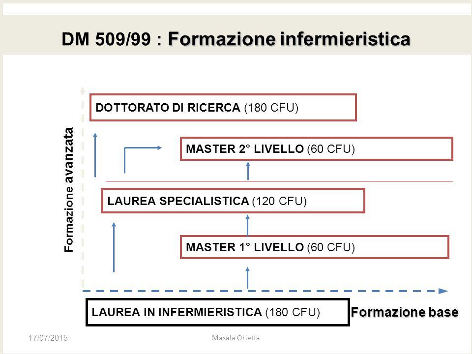 Formazione infermieristica DM 509/99 : Formazione infermieristica MASTER 2° LIVELLO (60 CFU) DOTTORATO DI RICERCA (180 CFU) LAUREA SPECIALISTICA (120