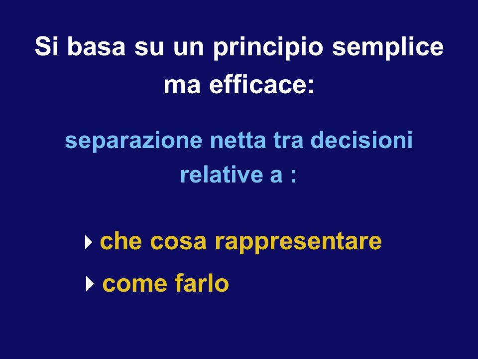  che cosa rappresentare  come farlo Si basa su un principio semplice ma efficace: separazione netta tra decisioni relative a :