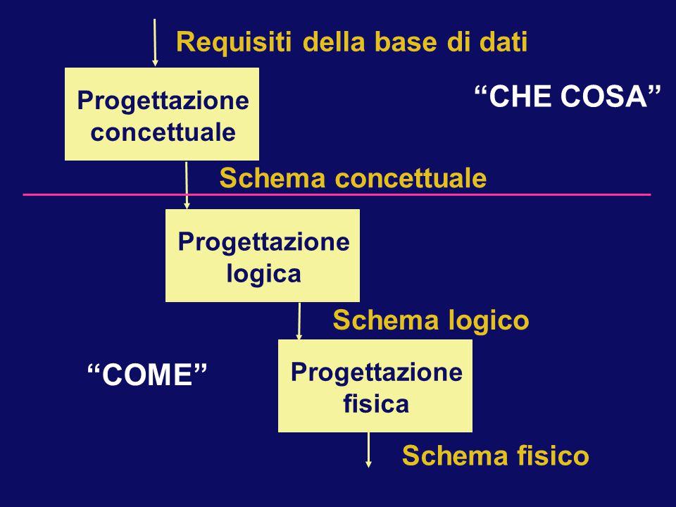 Progettazione fisica Schema concettuale Requisiti della base di dati Progettazione concettuale Progettazione logica Schema logico Schema fisico CHE COSA COME