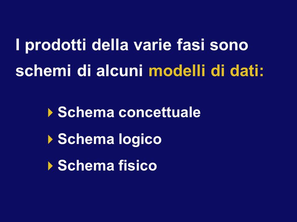  Schema concettuale  Schema logico  Schema fisico I prodotti della varie fasi sono schemi di alcuni modelli di dati: