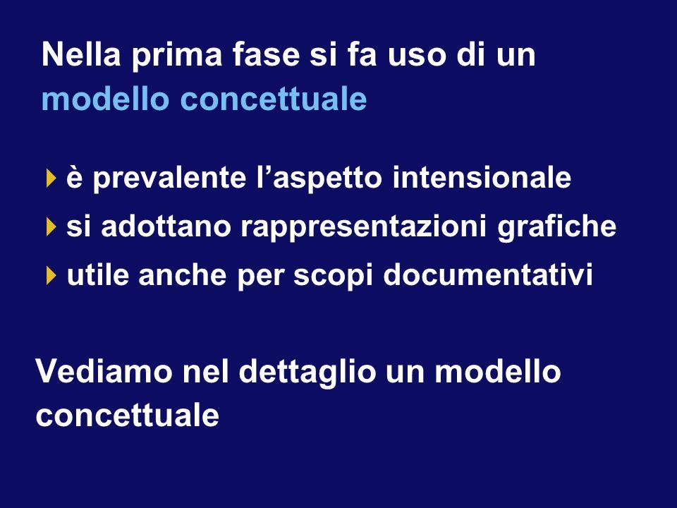  è prevalente l'aspetto intensionale  si adottano rappresentazioni grafiche  utile anche per scopi documentativi Vediamo nel dettaglio un modello concettuale Nella prima fase si fa uso di un modello concettuale