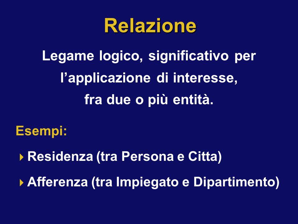 Relazione Legame logico, significativo per l'applicazione di interesse, fra due o più entità. Esempi:  Residenza (tra Persona e Citta)  Afferenza (t
