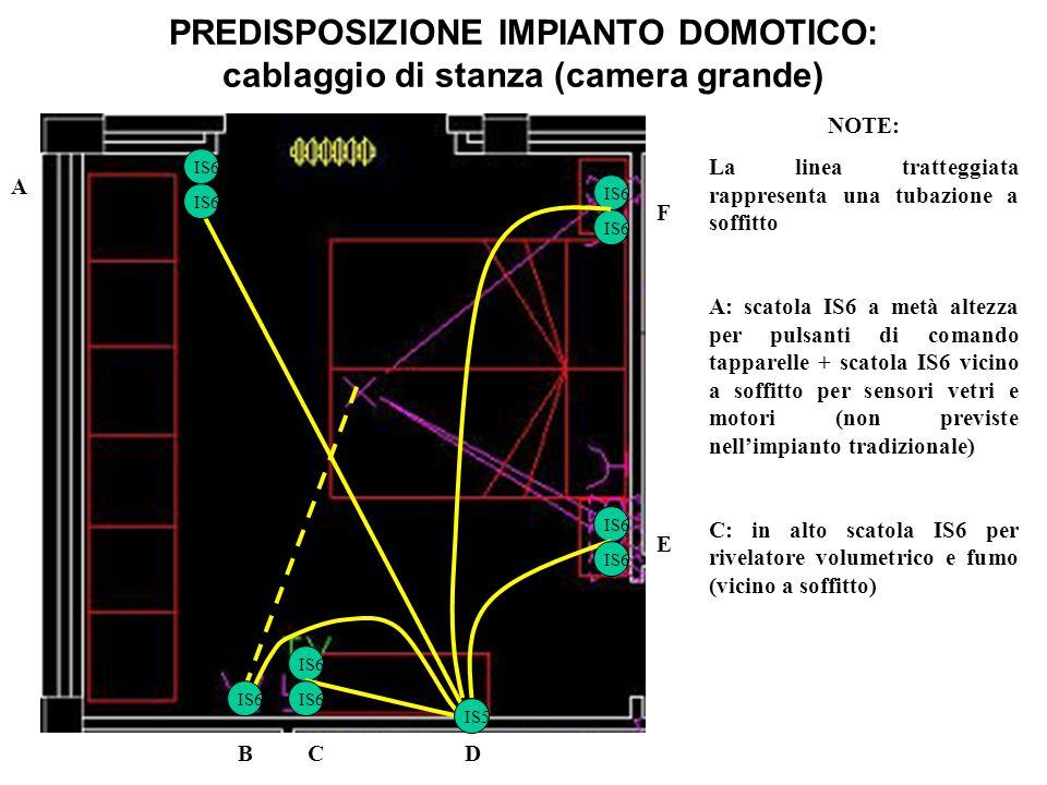PREDISPOSIZIONE IMPIANTO DOMOTICO: cablaggio di stanza (camera grande) NOTE: La linea tratteggiata rappresenta una tubazione a soffitto A: scatola IS6 a metà altezza per pulsanti di comando tapparelle + scatola IS6 vicino a soffitto per sensori vetri e motori (non previste nell'impianto tradizionale) C: in alto scatola IS6 per rivelatore volumetrico e fumo (vicino a soffitto) IS6 IS5 IS6 A BCD E F