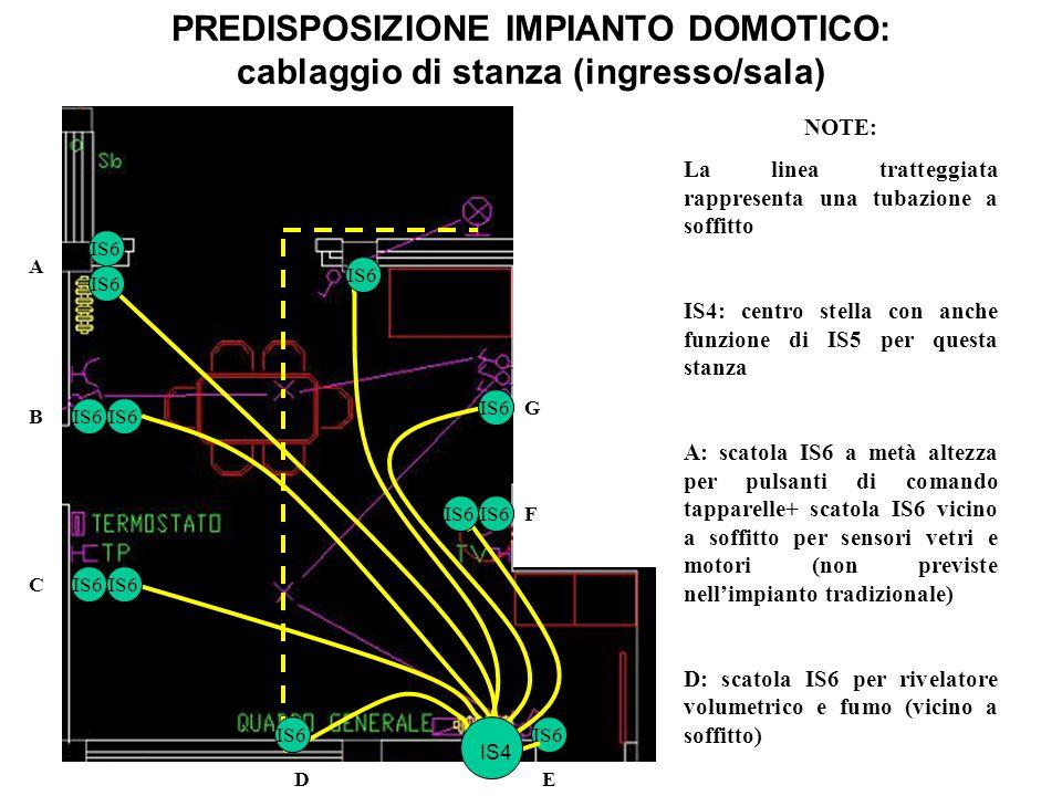 PREDISPOSIZIONE IMPIANTO DOMOTICO: cablaggio di stanza (ingresso/sala) NOTE: La linea tratteggiata rappresenta una tubazione a soffitto IS4: centro st