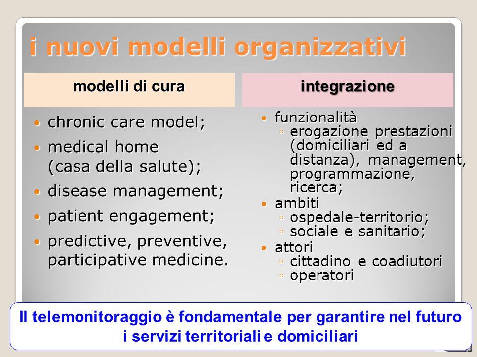 CATALIS - integrazione socio-sanitaria, 03-06-2013 i nuovi modelli organizzativi chronic care model; chronic care model; medical home (casa della salu