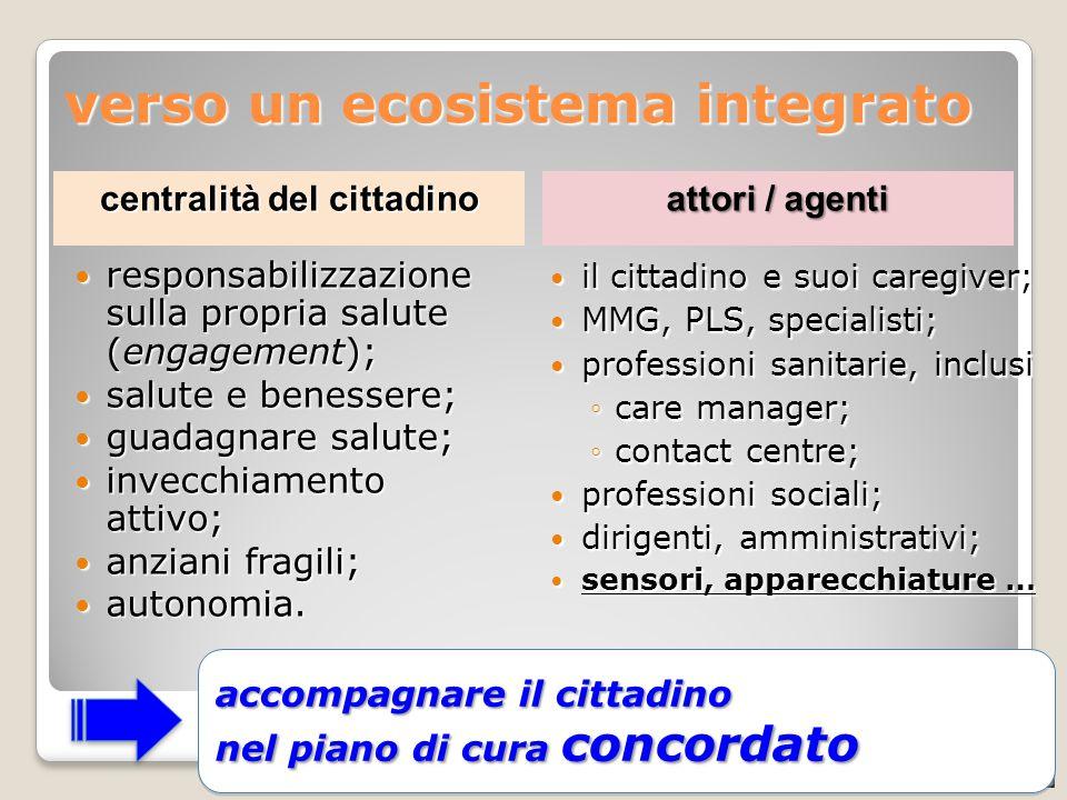CATALIS - integrazione socio-sanitaria, 03-06-2013 verso un ecosistema integrato responsabilizzazione sulla propria salute (engagement); responsabiliz