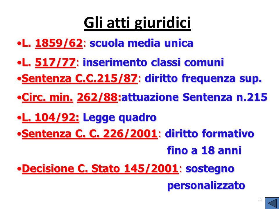 Gli atti giuridici 15 L. 1859/62: scuola media unicaL. 1859/62: scuola media unica L. 517/77: inserimento classi comuniL. 517/77: inserimento classi c