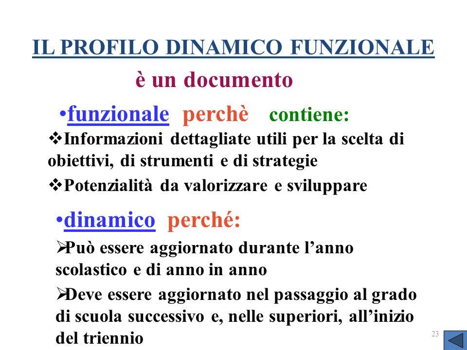 23 IL PROFILO DINAMICO FUNZIONALE è un documento dinamico perché: funzionale perchè contiene:  Informazioni dettagliate utili per la scelta di obiett