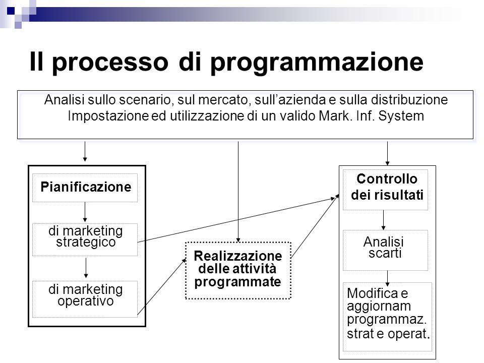 Concetti chiave Processo di marketing management: Pianificazione – Attuazione - Controllo Piano di marketing: documento guida Frutto di un processo decisionale e di condivisione Livelli : strategico e operativo Ambiti: corporate/ buiness/ prodotto