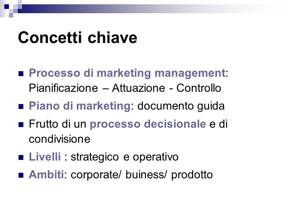 Componenti del marketing mix Punto di vendita Prodotto PromozionePrezzo Pubblicità Promozione vendite Visite promoz.