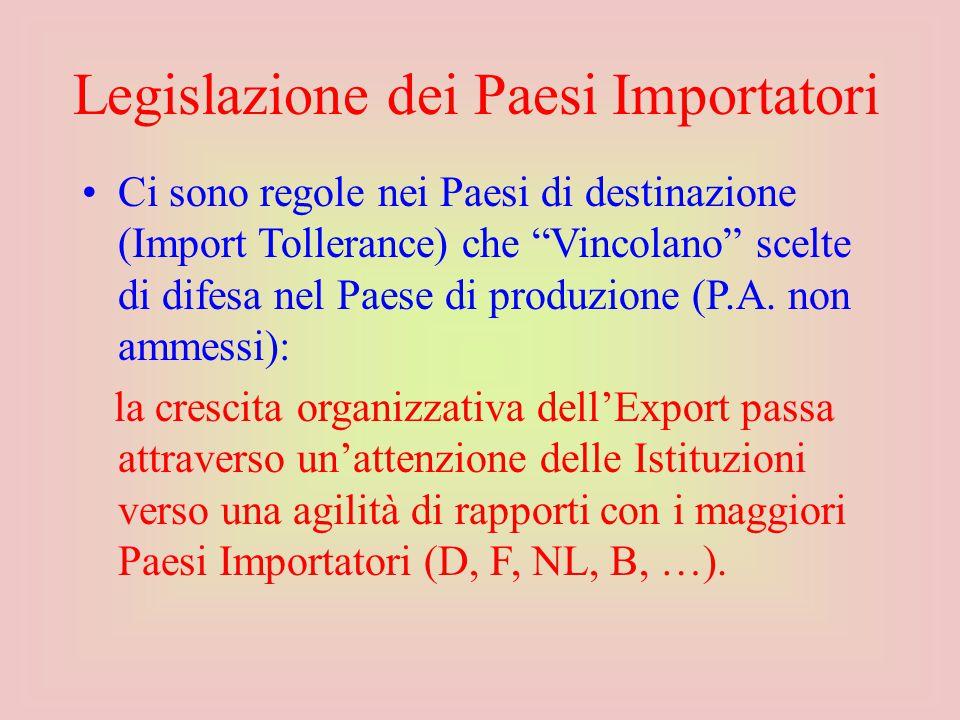 Ci sono regole nei Paesi di destinazione (Import Tollerance) che Vincolano scelte di difesa nel Paese di produzione (P.A.