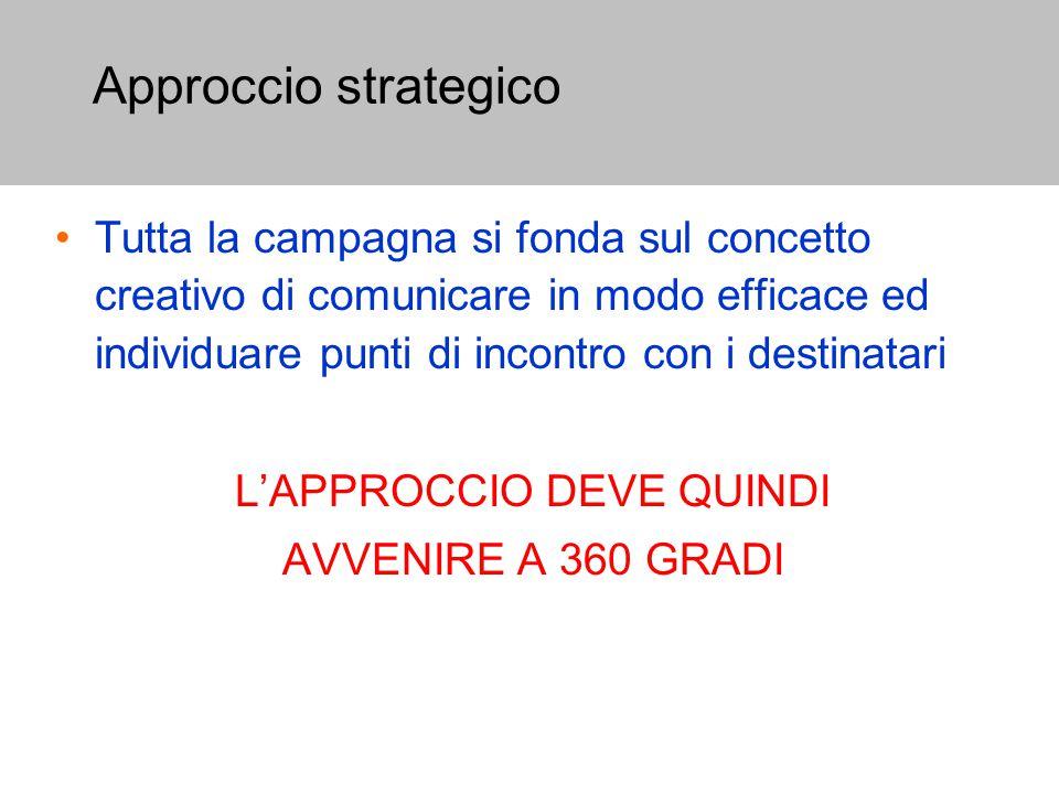 Approccio strategico Tutta la campagna si fonda sul concetto creativo di comunicare in modo efficace ed individuare punti di incontro con i destinatari L'APPROCCIO DEVE QUINDI AVVENIRE A 360 GRADI