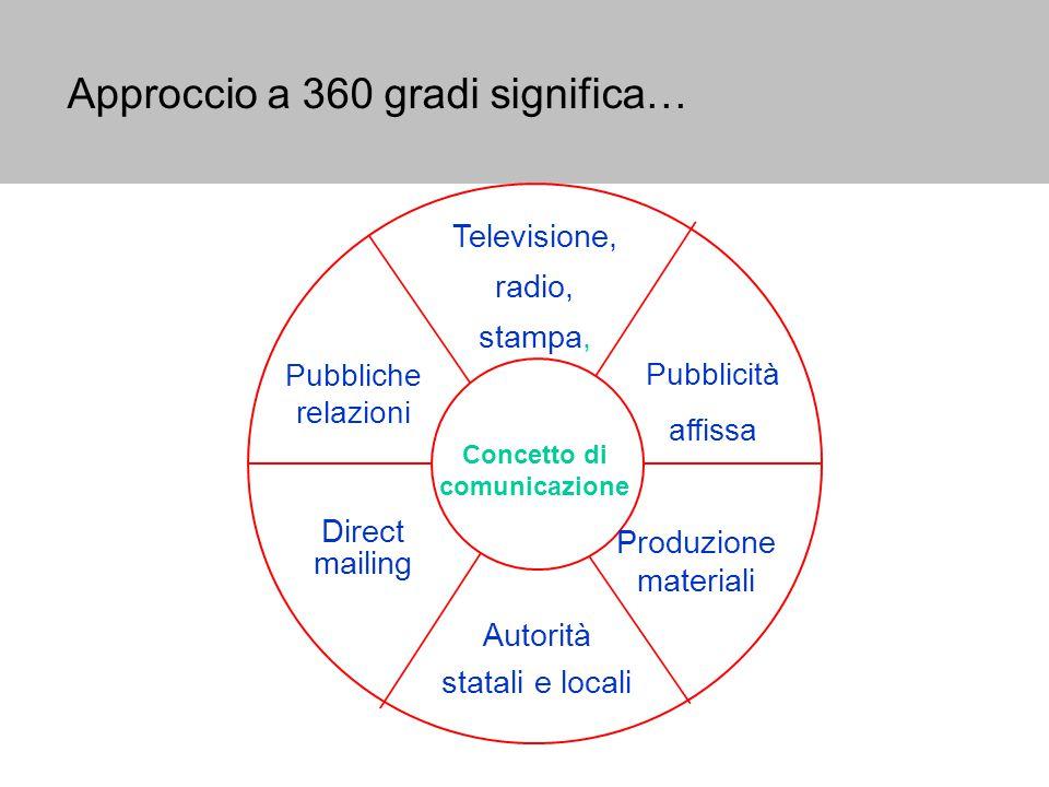 Approccio a 360 gradi significa… Televisione, radio, stampa, Pubblicità affissa Produzione materiali Autorità statali e locali Pubbliche relazioni Concetto di comunicazione Direct mailing