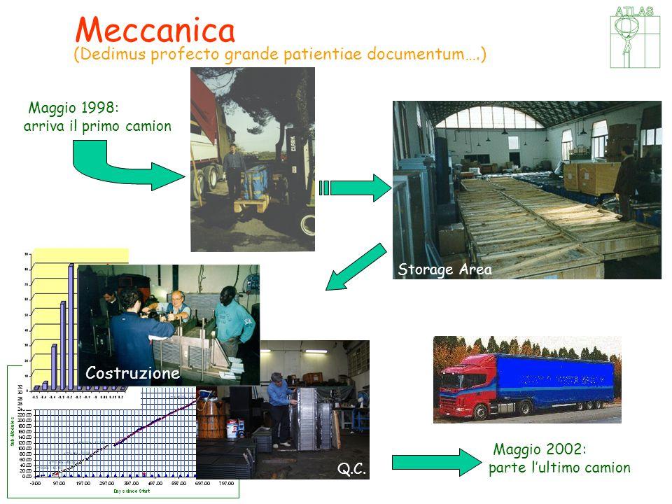 CSN1, 19 Settembre 2002, Catania (Dedimus profecto grande patientiae documentum….) Meccanica Maggio 1998: arriva il primo camion Maggio 2002: parte l'ultimo camion Storage Area Q.C.