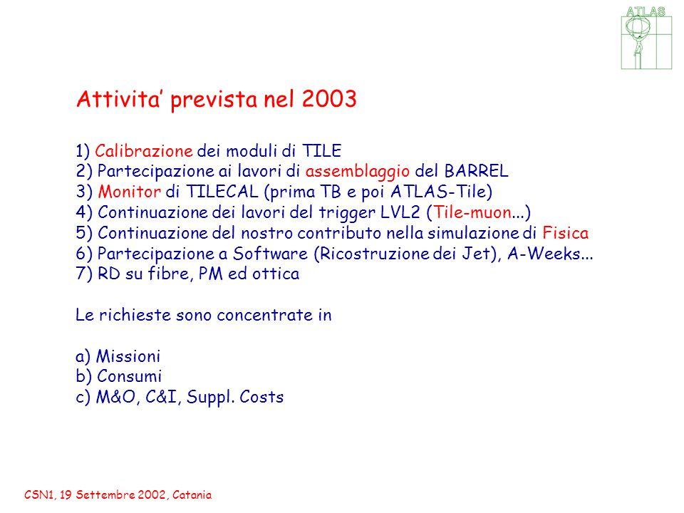 CSN1, 19 Settembre 2002, Catania Attivita' prevista nel 2003 1) Calibrazione dei moduli di TILE 2) Partecipazione ai lavori di assemblaggio del BARREL 3) Monitor di TILECAL (prima TB e poi ATLAS-Tile) 4) Continuazione dei lavori del trigger LVL2 (Tile-muon...) 5) Continuazione del nostro contributo nella simulazione di Fisica 6) Partecipazione a Software (Ricostruzione dei Jet), A-Weeks...