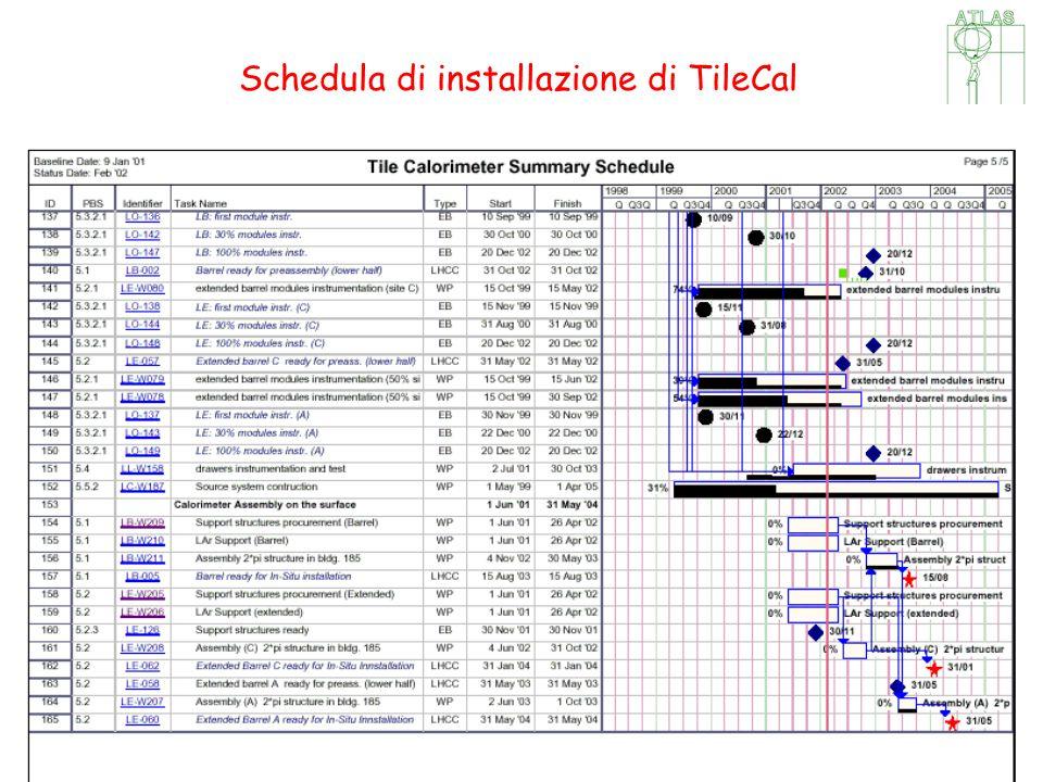 CSN1, 19 Settembre 2002, Catania Schedula di installazione di TileCal