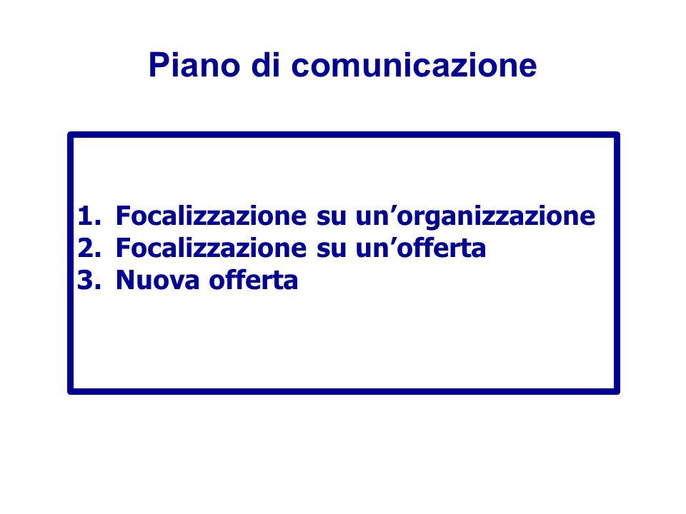 Piano di comunicazione 1.Focalizzazione su un'organizzazione 2.Focalizzazione su un'offerta 3.Nuova offerta