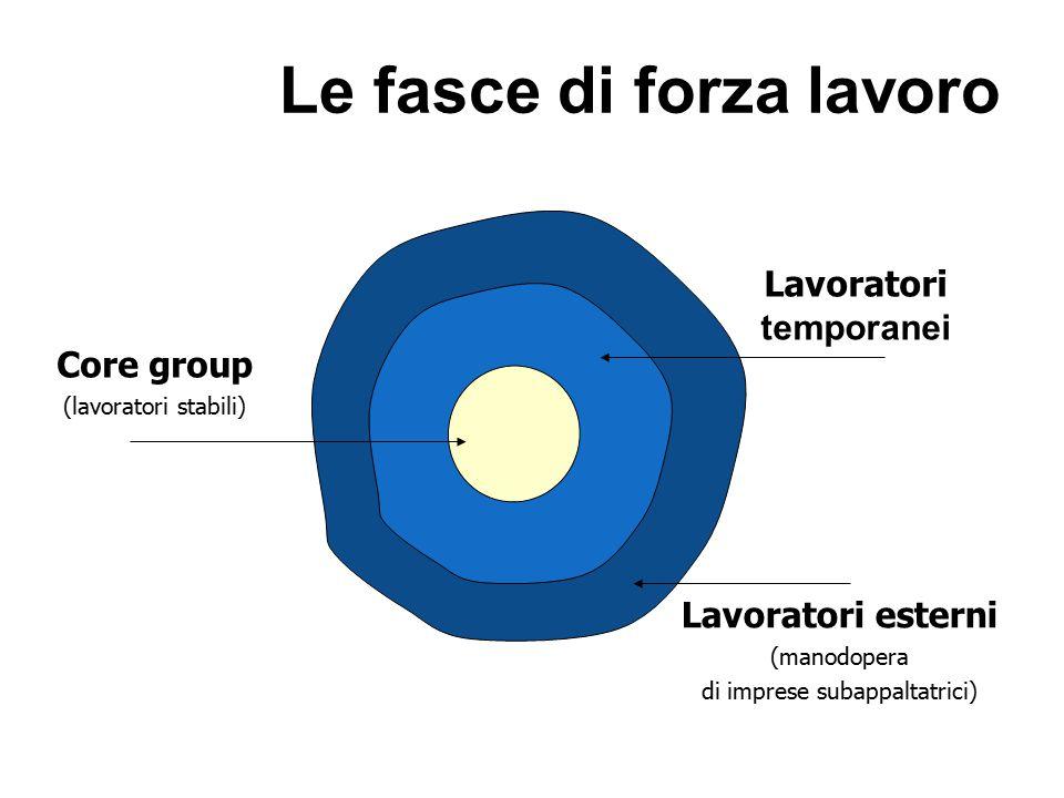 Core group (lavoratori stabili) Lavoratori temporanei Lavoratori esterni (manodopera di imprese subappaltatrici) Le fasce di forza lavoro