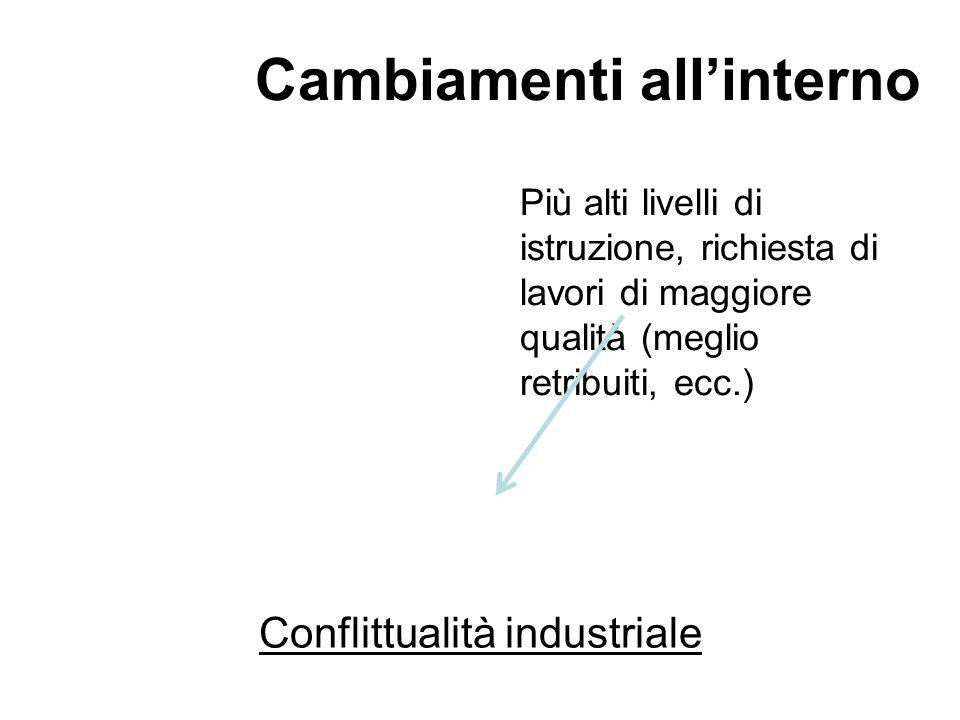 Conflittualità industriale Più alti livelli di istruzione, richiesta di lavori di maggiore qualità (meglio retribuiti, ecc.) Cambiamenti all'interno