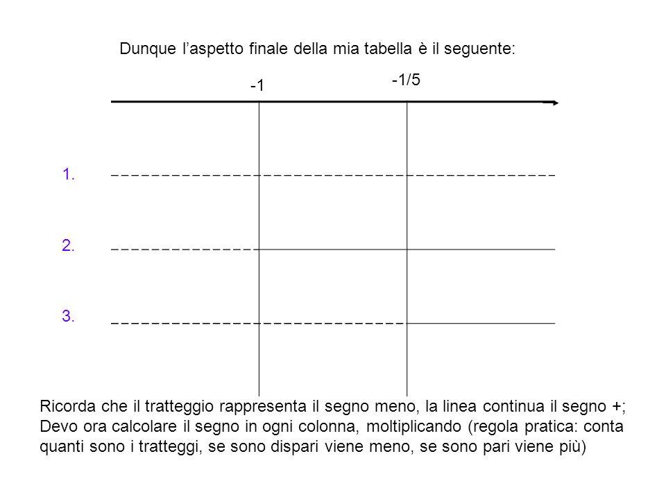 Dunque l'aspetto finale della mia tabella è il seguente: -1/5 1. 2. 3. Ricorda che il tratteggio rappresenta il segno meno, la linea continua il segno