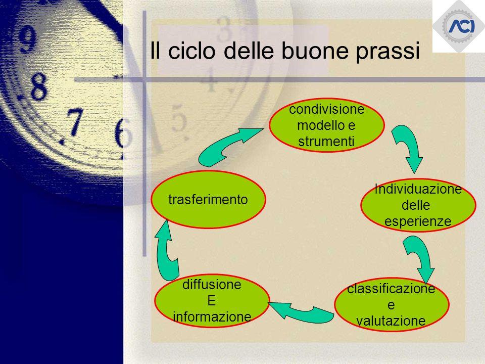 Il ciclo delle buone prassi condivisione modello e strumenti Individuazione delle esperienze diffusione E informazione classificazione e valutazione trasferimento