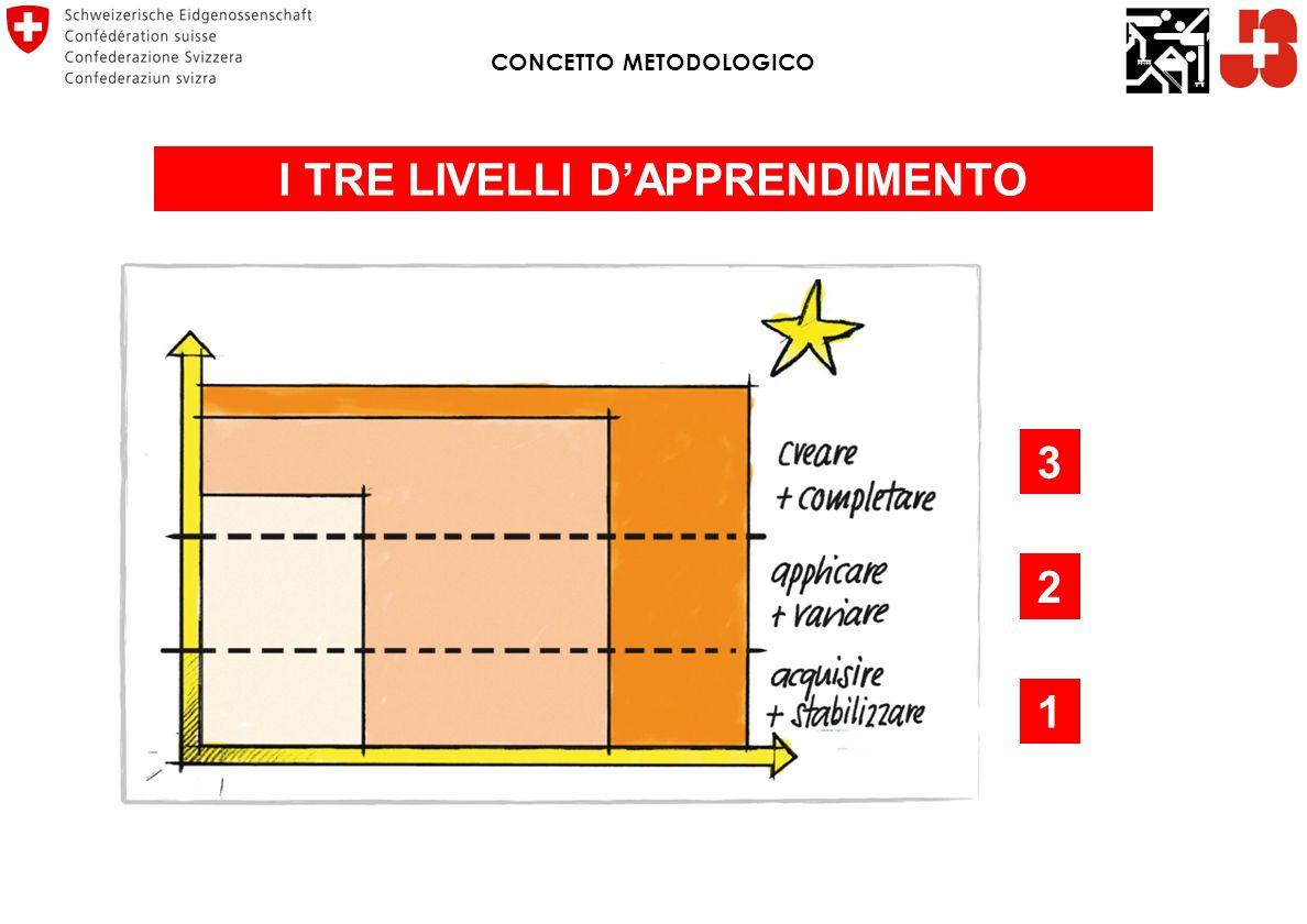 I TRE LIVELLI D'APPRENDIMENTO 1 2 3 CONCETTO METODOLOGICO