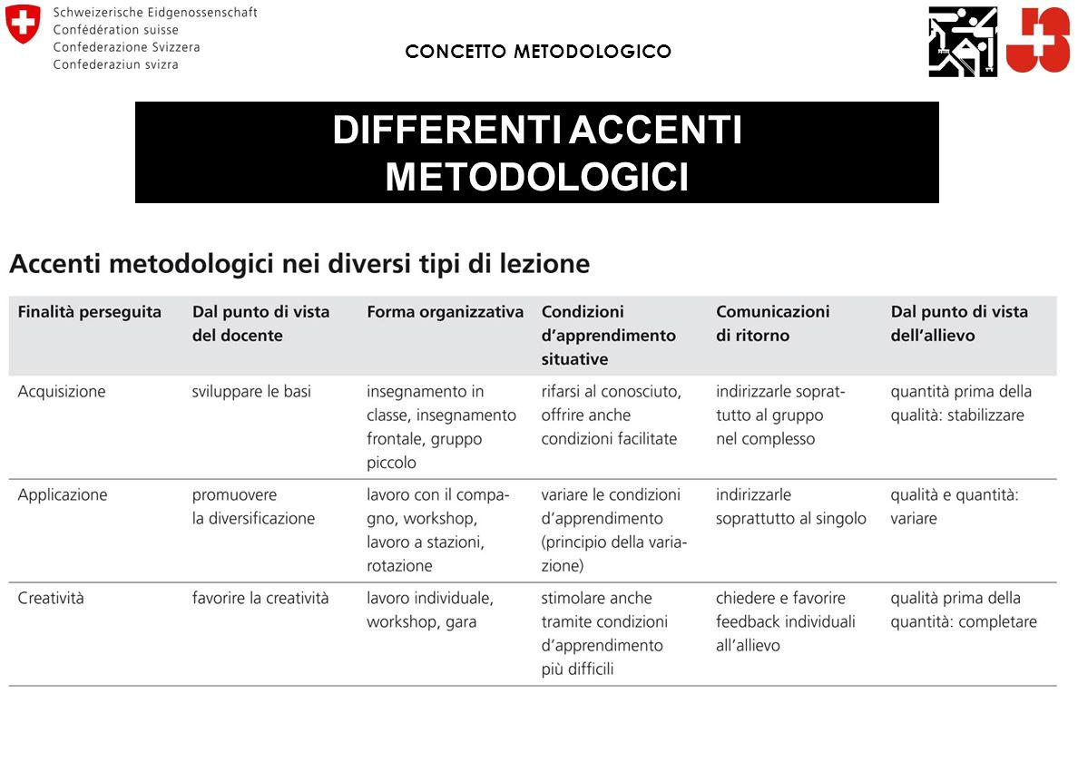 DIFFERENTI ACCENTI METODOLOGICI CONCETTO METODOLOGICO
