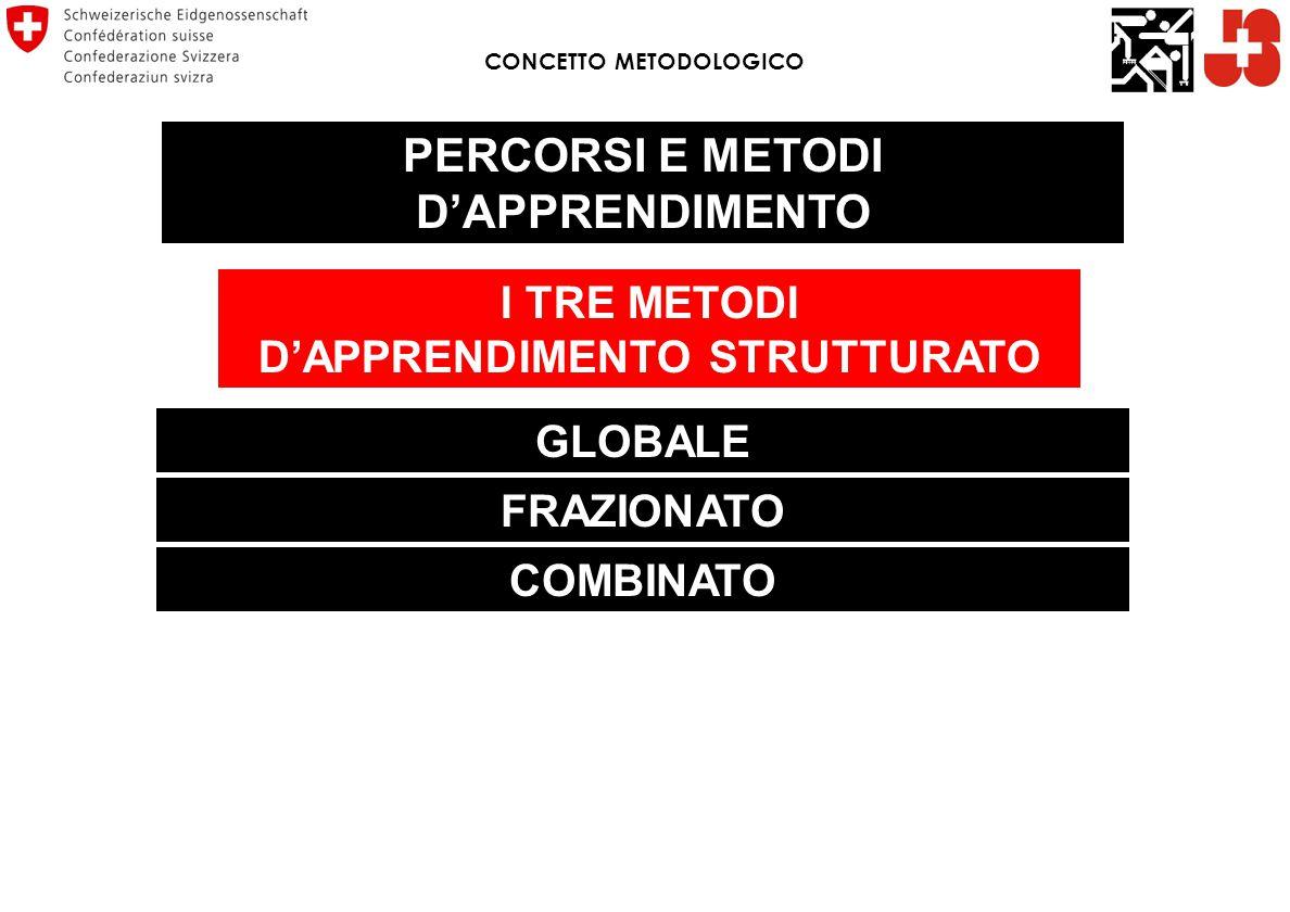 I TRE METODI D'APPRENDIMENTO STRUTTURATO GLOBALE FRAZIONATO COMBINATO CONCETTO METODOLOGICO PERCORSI E METODI D'APPRENDIMENTO