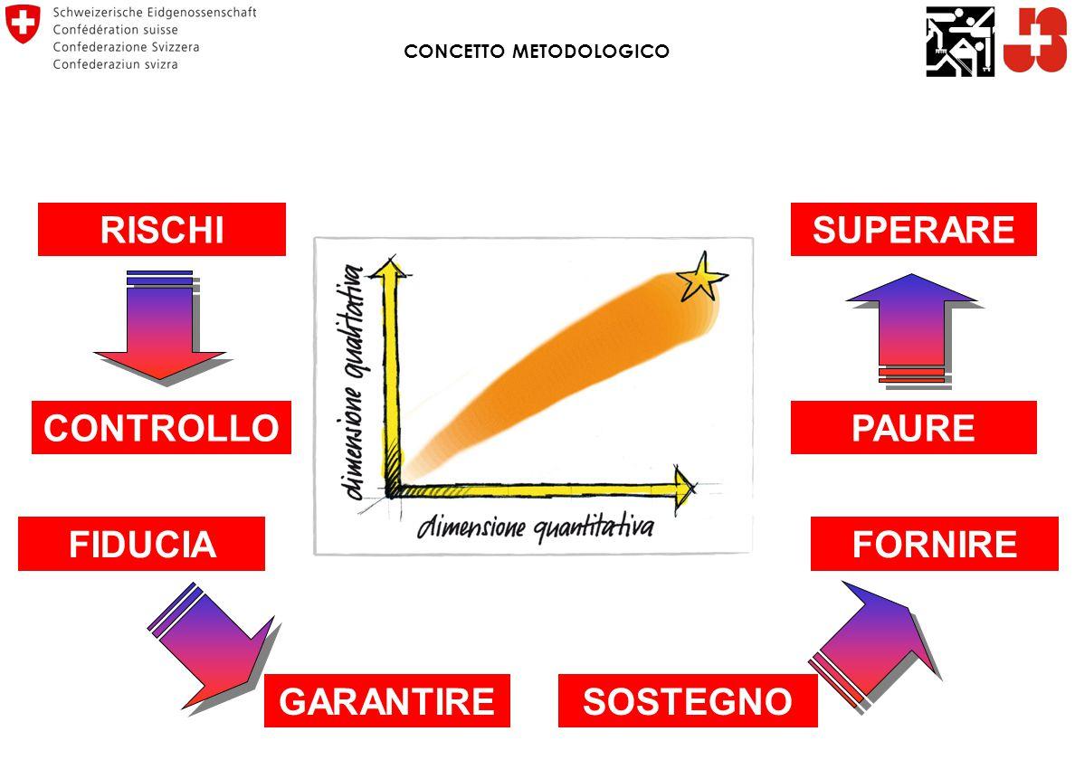 RISCHI CONTROLLOPAURE FIDUCIA GARANTIRESOSTEGNO FORNIRE SUPERARE CONCETTO METODOLOGICO