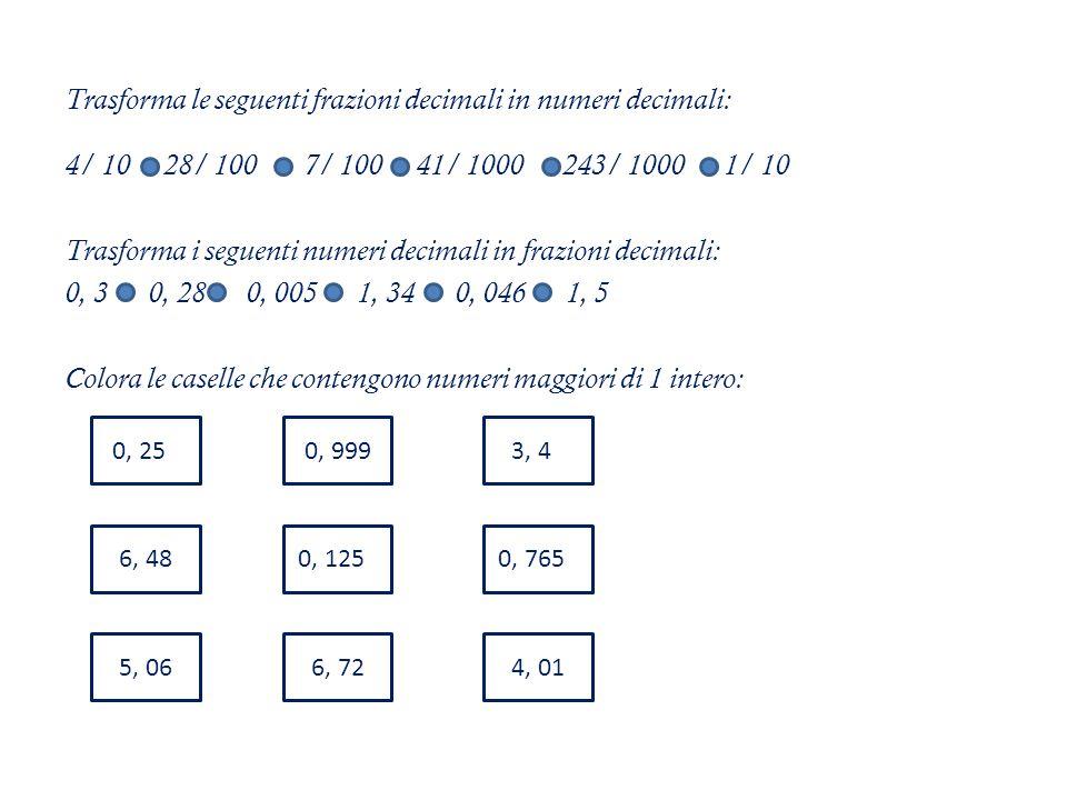 Trasforma le seguenti frazioni decimali in numeri decimali: 4/ 10 28/ 100 7/ 100 41/ 1000 243/ 1000 1/ 10 Trasforma i seguenti numeri decimali in frazioni decimali: 0, 3 0, 28 0, 005 1, 34 0, 046 1, 5 Colora le caselle che contengono numeri maggiori di 1 intero: 0, 250 6, 72 6, 480, 1250 0, 9993, 40 4, 01 0, 7650 5, 06
