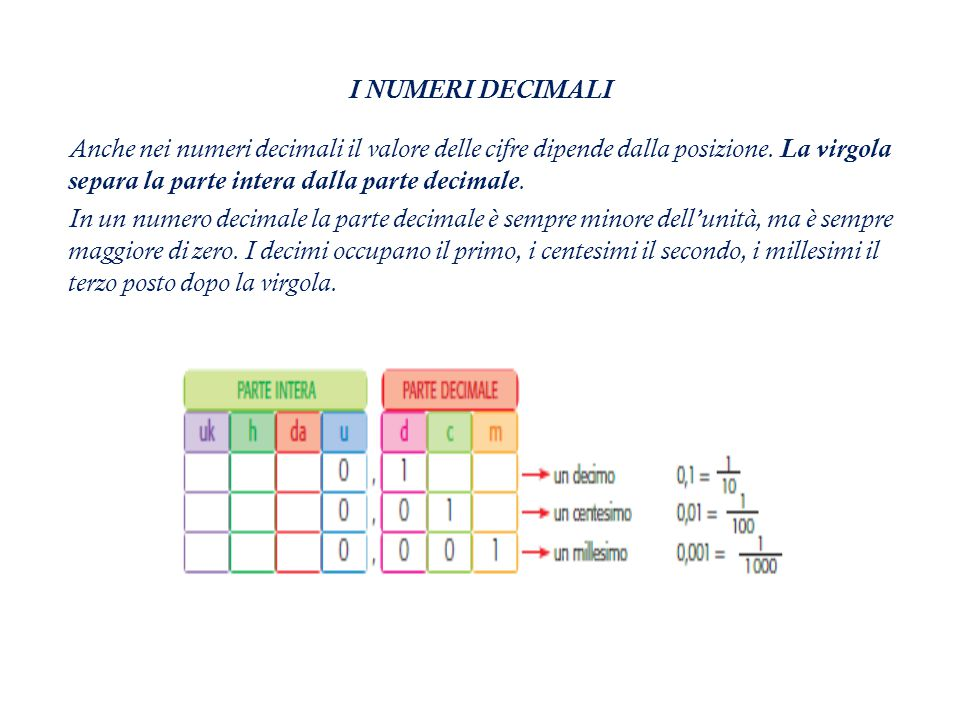 I NUMERI DECIMALI Anche nei numeri decimali il valore delle cifre dipende dalla posizione.