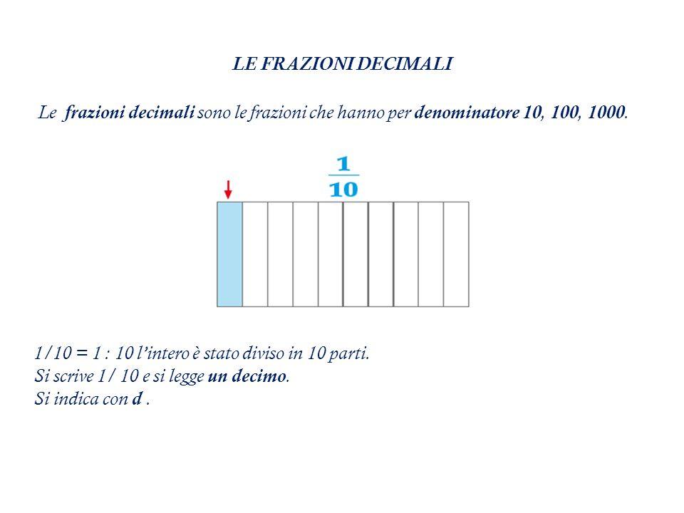 LE FRAZIONI DECIMALI Le frazioni decimali sono le frazioni che hanno per denominatore 10, 100, 1000.