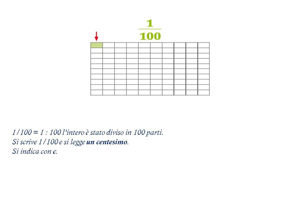 1/100 = 1 : 100 l'intero è stato diviso in 100 parti.