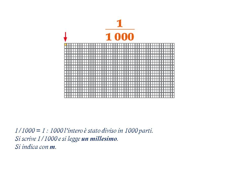 1/1000 = 1 : 1000 l'intero è stato diviso in 1000 parti.