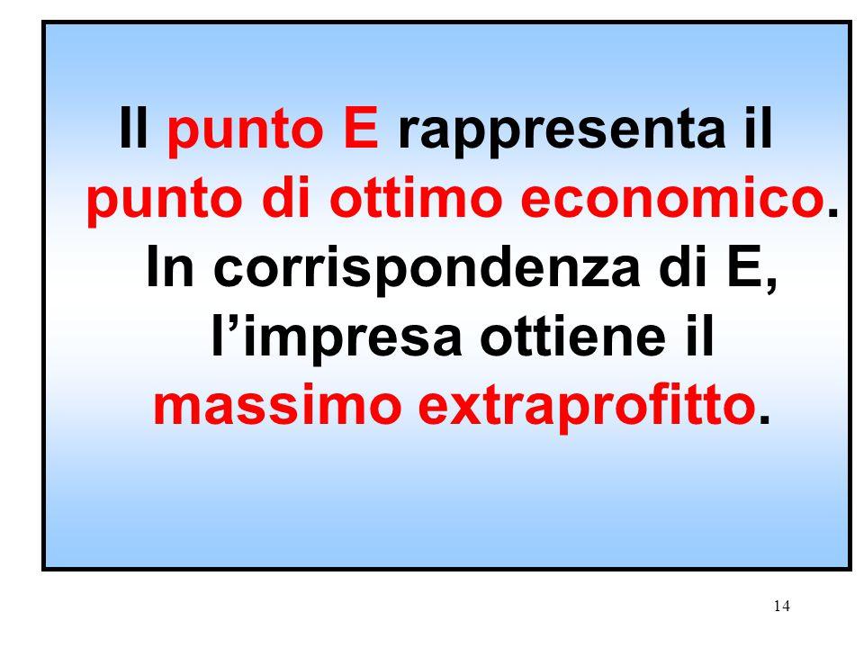13 Se produzione < Q 1 Cma < Rma Conviene aumentare la produzione. Se produzione > Q 1 Cma > Rma Conviene diminuire la produzione.