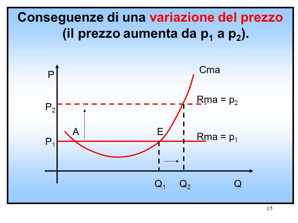 14 Il punto E rappresenta il punto di ottimo economico. In corrispondenza di E, l'impresa ottiene il massimo extraprofitto.